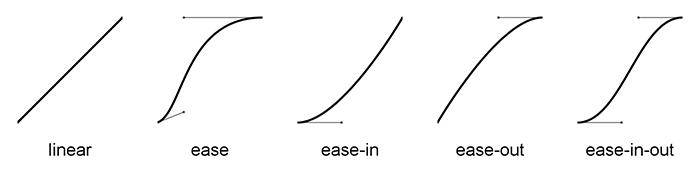 Introdução a Animações CSS: representação gráficas das funções de easing padrão de CSS.