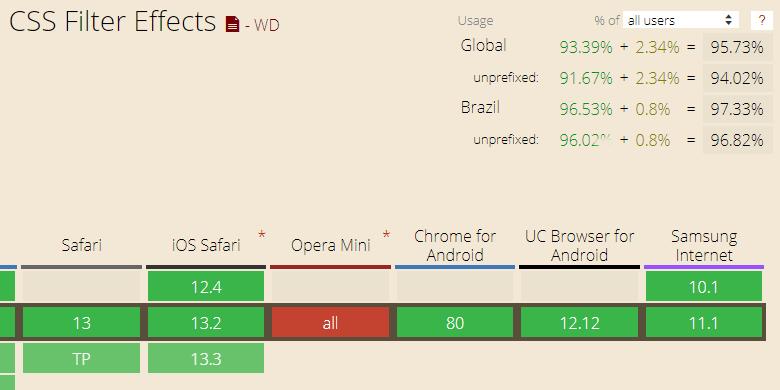 Filtros CSS: tabela de compatibilidade de filtros com os principais navegadores.