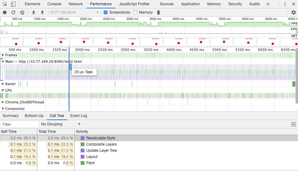 Animações CSS vs Animações JavaScript: gráfico de análise de performance na abordagem Top/Left