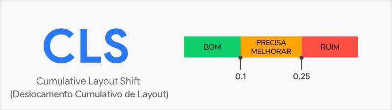 Como melhorar Cumulative Layout Shift (CLS): explicação da métrica.