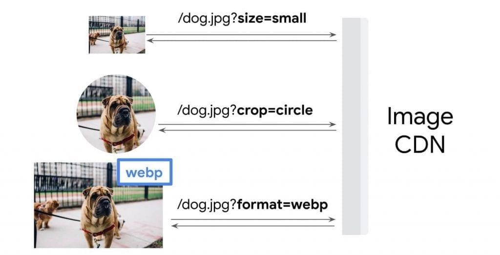 Como otimizar imagens para Web: modelo esquemático de como funciona uma CDN de otimização de imagens.