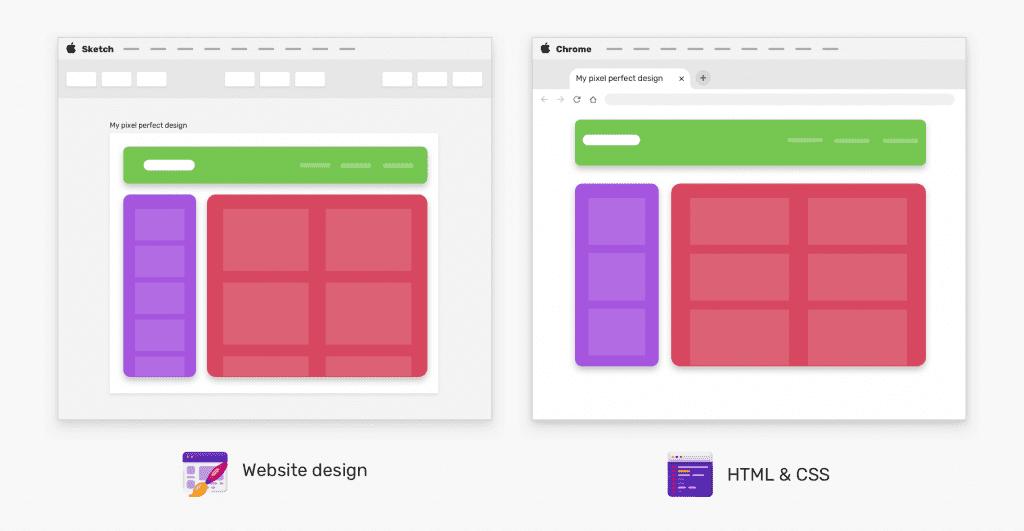 Pixel perfection: figura comparativa entre um wireframe e sua respectiva implementação em HTML e CSS.