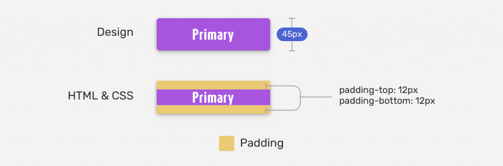 Instruções de design de um botão e as peculiaridades de sua implementação em CSS.