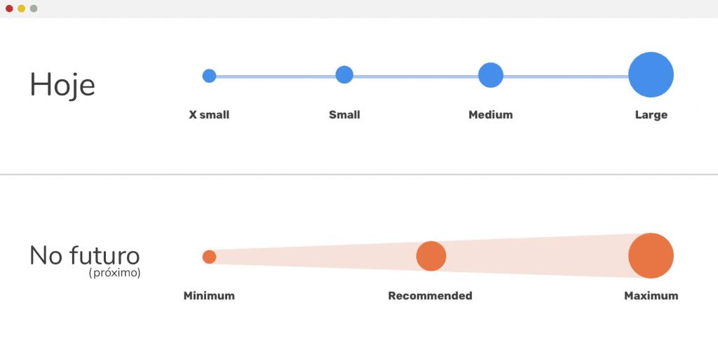 Gráfico mostrando como variações de tamanho em CSS são consideradas hoje e como provavelmente será num futuro próximo.