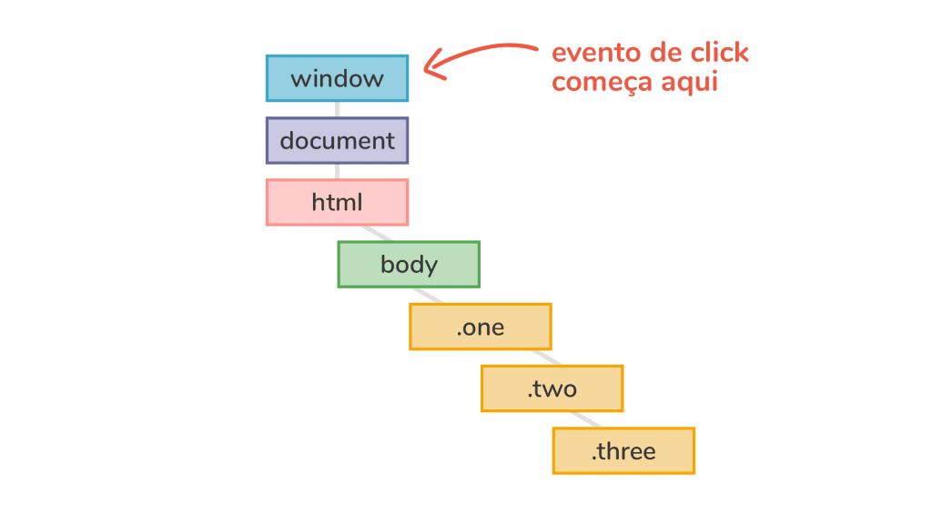Eventos JavaScript: esquematização de como o evento click começa no elemento root, window.