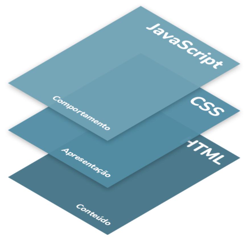 """Representação do famoso conceito de """"seperation of concerns"""" do desenvolvimento web: 3 camadas de desenvolvimento, uma para cada principal tecnologia."""