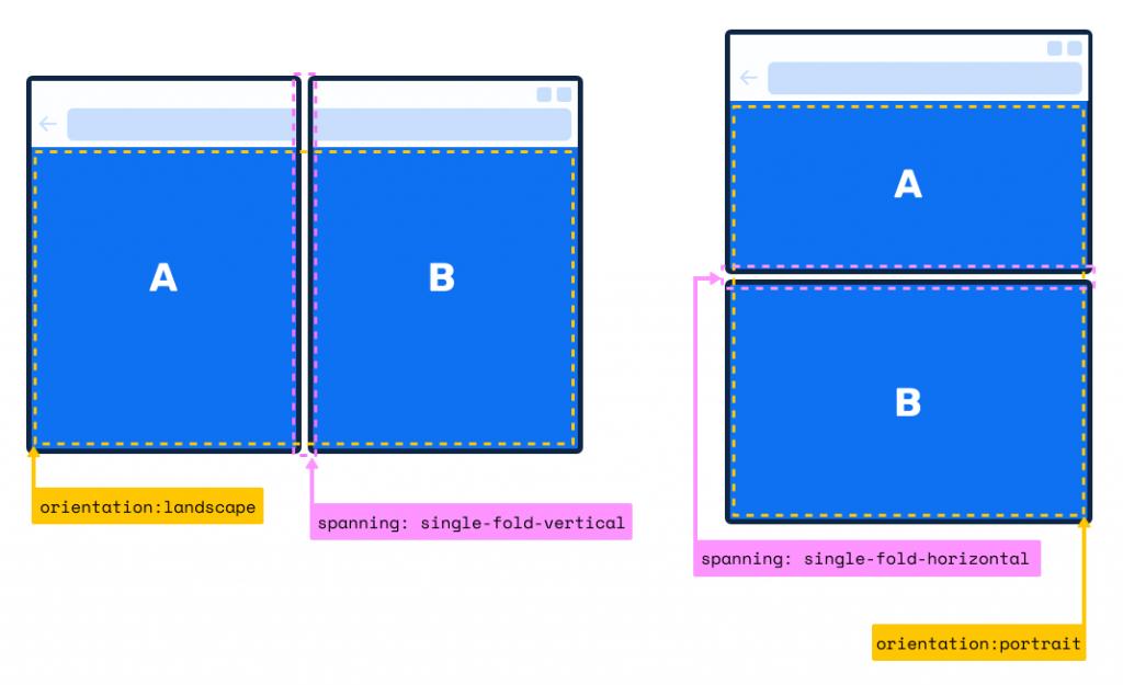 O novo web design responsivo: diagrama comparativo mostrando possibilidades de responsividade ao fator de forma.