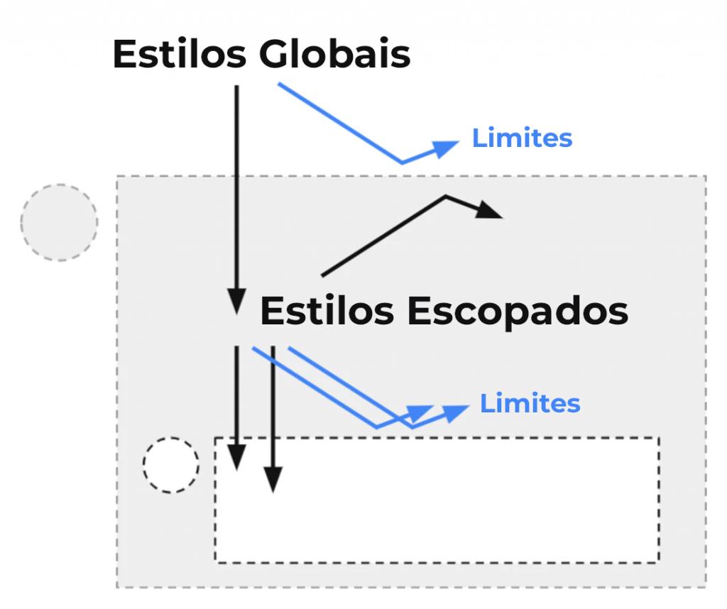 O novo web design responsivo: esquema mostrando a atuação de estilos globais vs. estilos escopados.