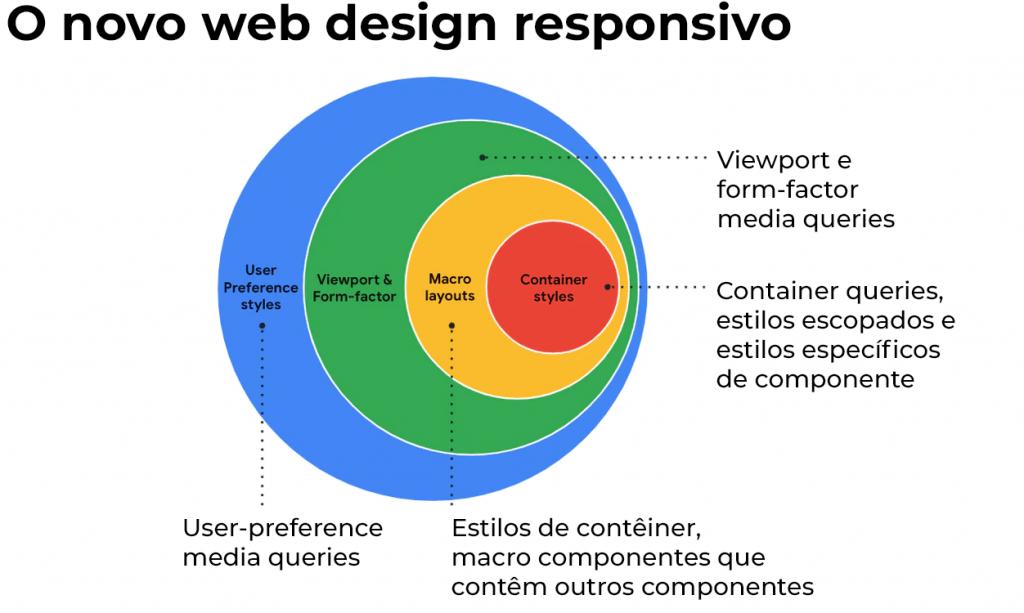 Diagrama mostrando a abrangência das novas possibilidades do responsivo.