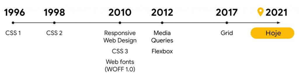 O novo web design responsivo: linha do tempo mostrando os aprimoramentos mais significativos de CSS de 1996 até 2021.