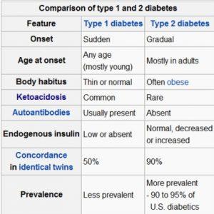 type 1 diabetes vs type 2 diabetes