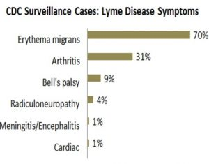 lyme disease symptoms survey