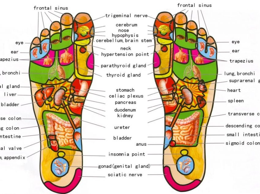 10 Unbelievable Health Benefits of Foot Massage Pressure Point