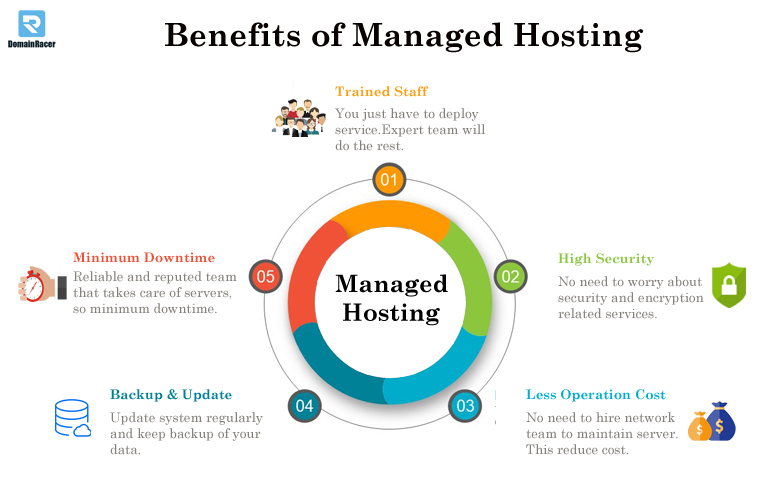 managed hosting benefits