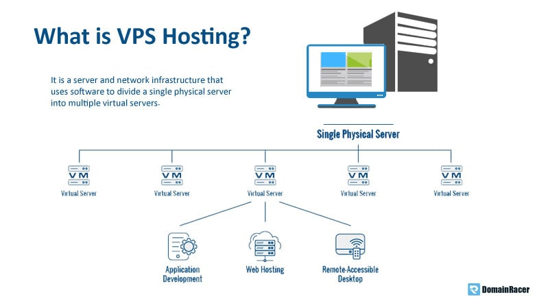 vps web hosting for business