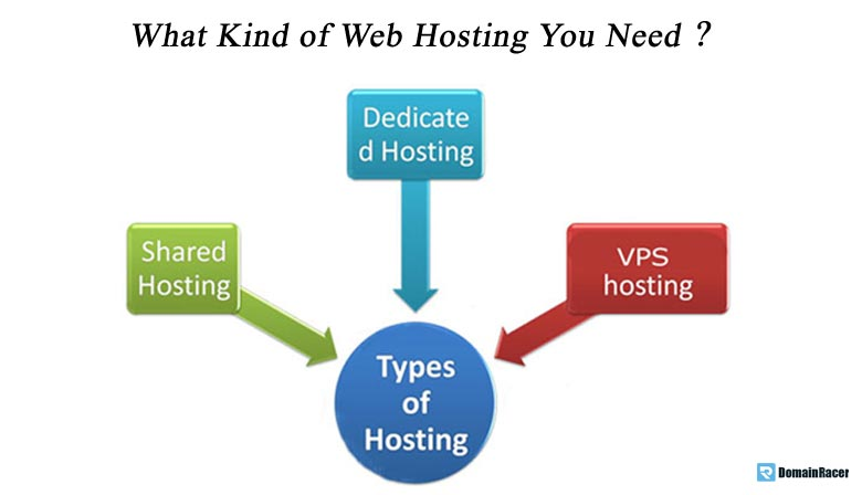 select best type website hosting