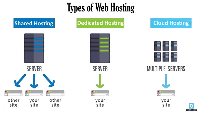 types of web hosting service