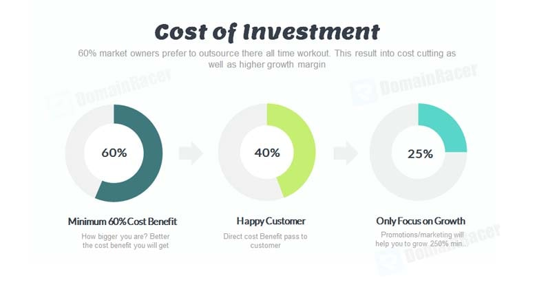 white label website hosting cost of investment graph