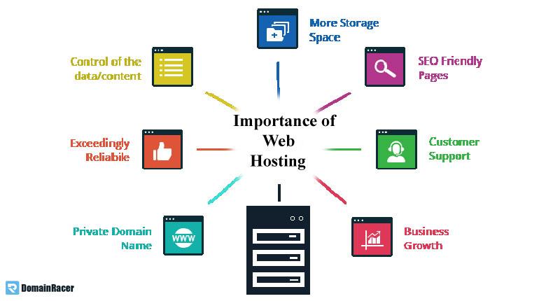 does web hosting matter for seo