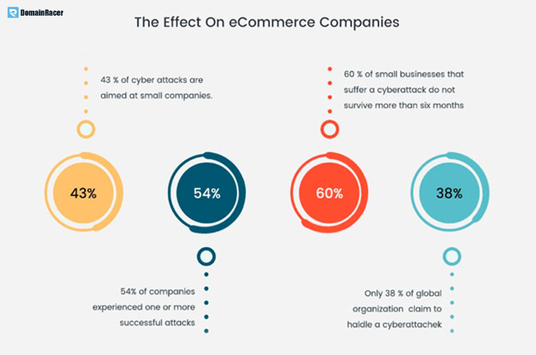 security features for ecommerce website