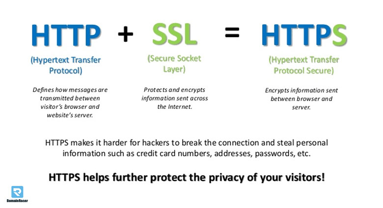 why ssl https required