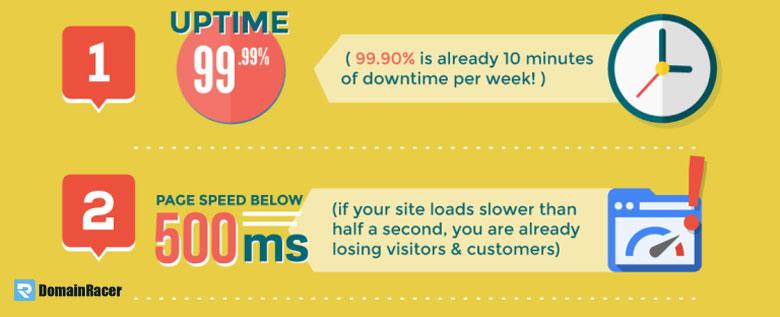 does server uptime affect seo