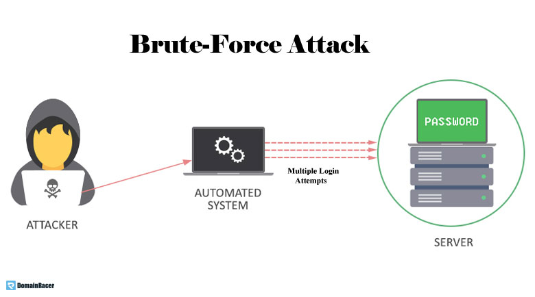 brute-force-attack-in-ecommerce