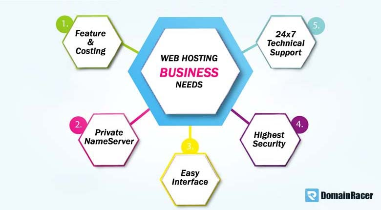 best private label reseller hosting features