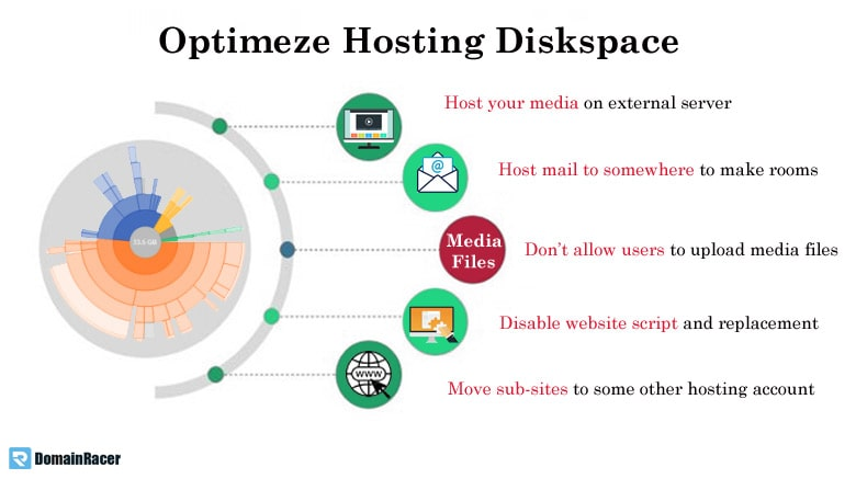 how to free up disk space on website hosting