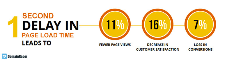 speed of website affect seo