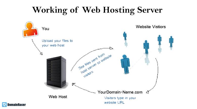 working of web hosting server