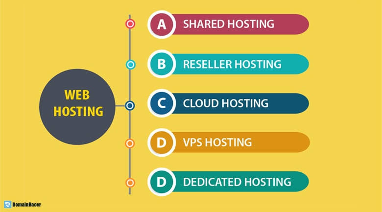 type of hosting service