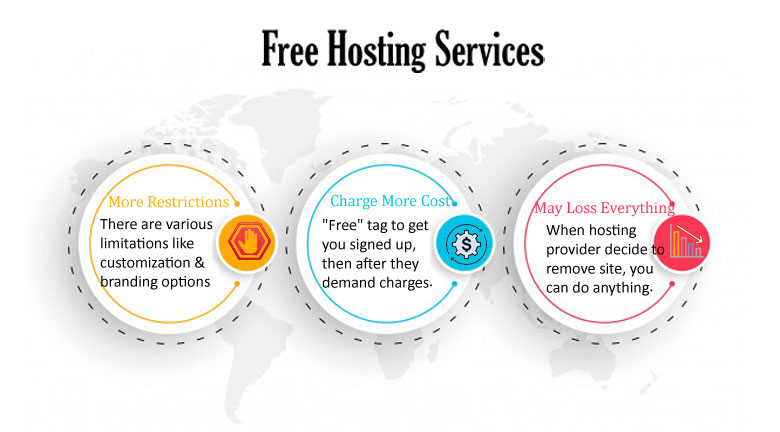 about free web hosting services