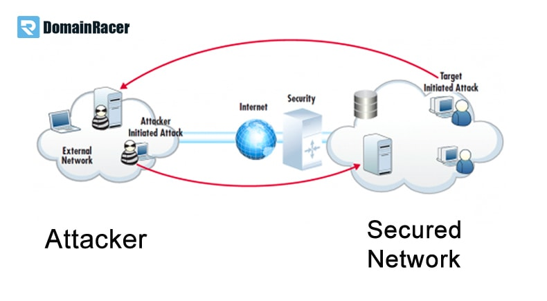 check website network security online