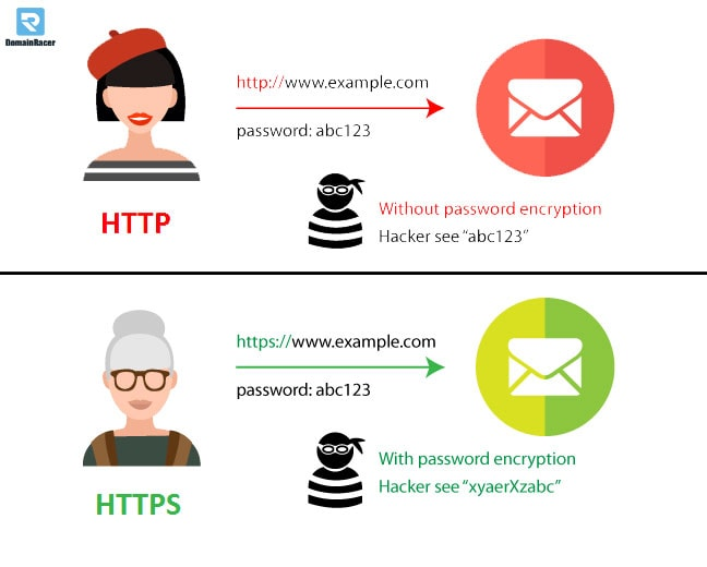 why https is important
