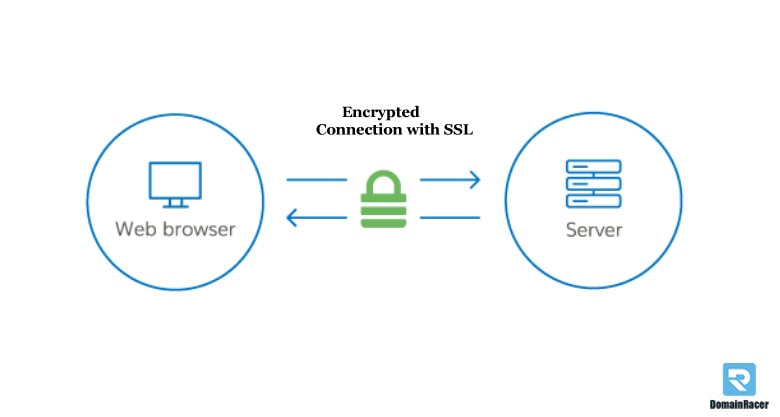 demostration of ssl certificate, server and client encryption