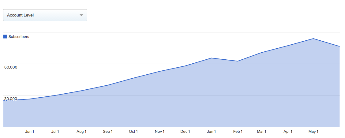 bidsketch subscriber growth graph
