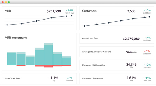 ChartMogul Screen shot (metrics displayed)
