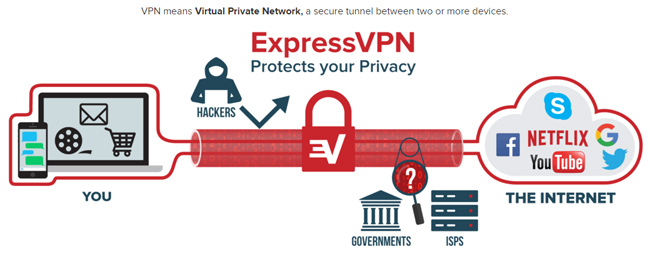 Express VPN explained - diagram