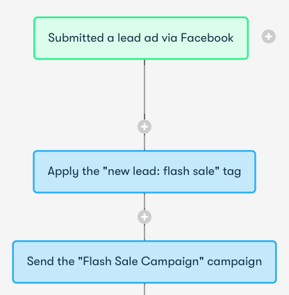 Drip and Facebook Lead Ads Integration Screenshot