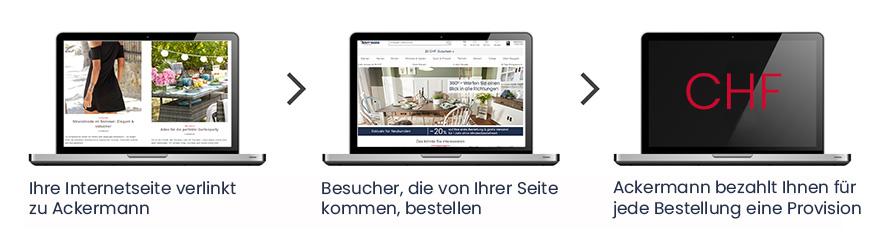 Ackermann Afiiliate Programm
