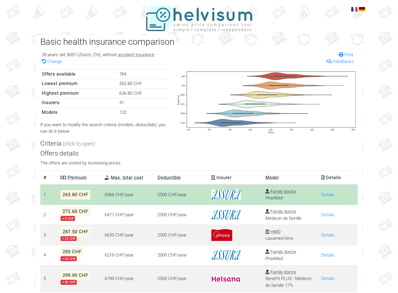 helvisum