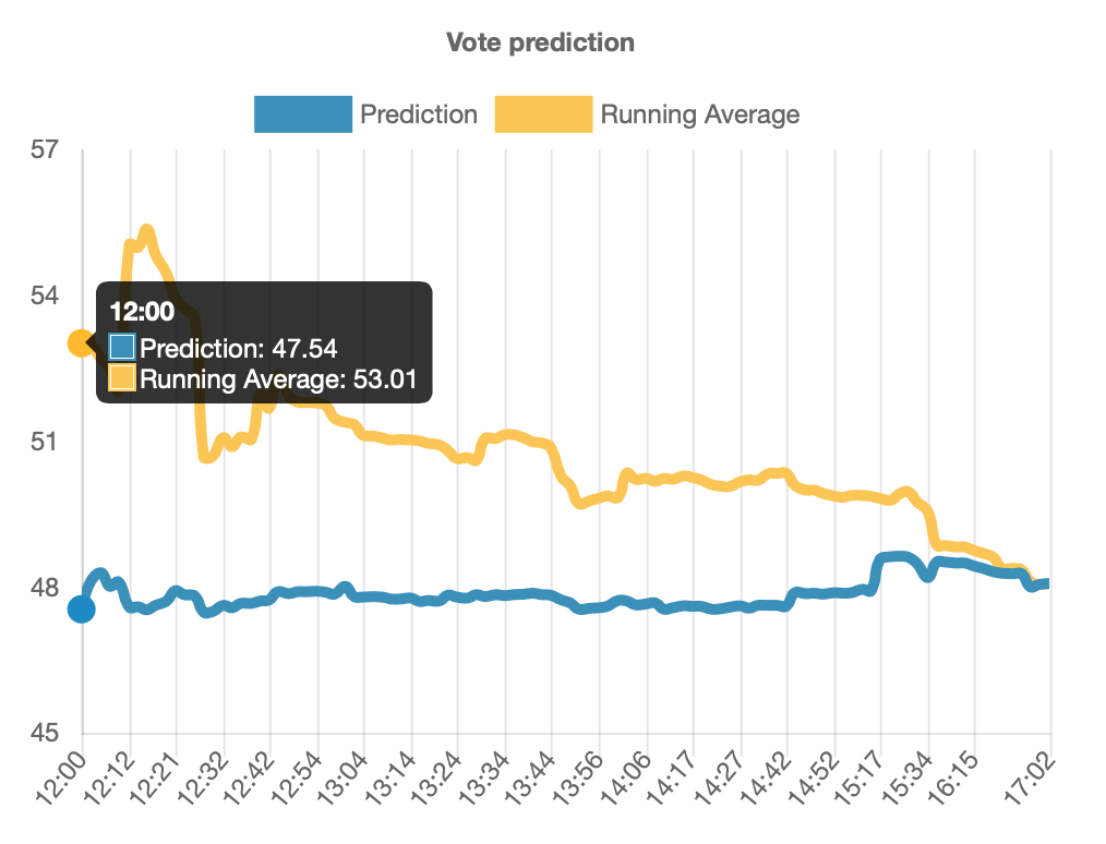 predikon-real-time-vote-prediction-with-machine-learning