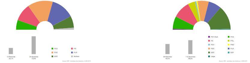 eidgenossisches-wahljahr-wahlwebseite-des-bfs-annee-des-elections-federales-pages-web-de-l-ofs