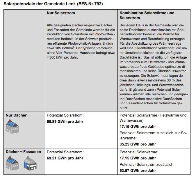 solarpotenzial-von-schweizer-gemeinden