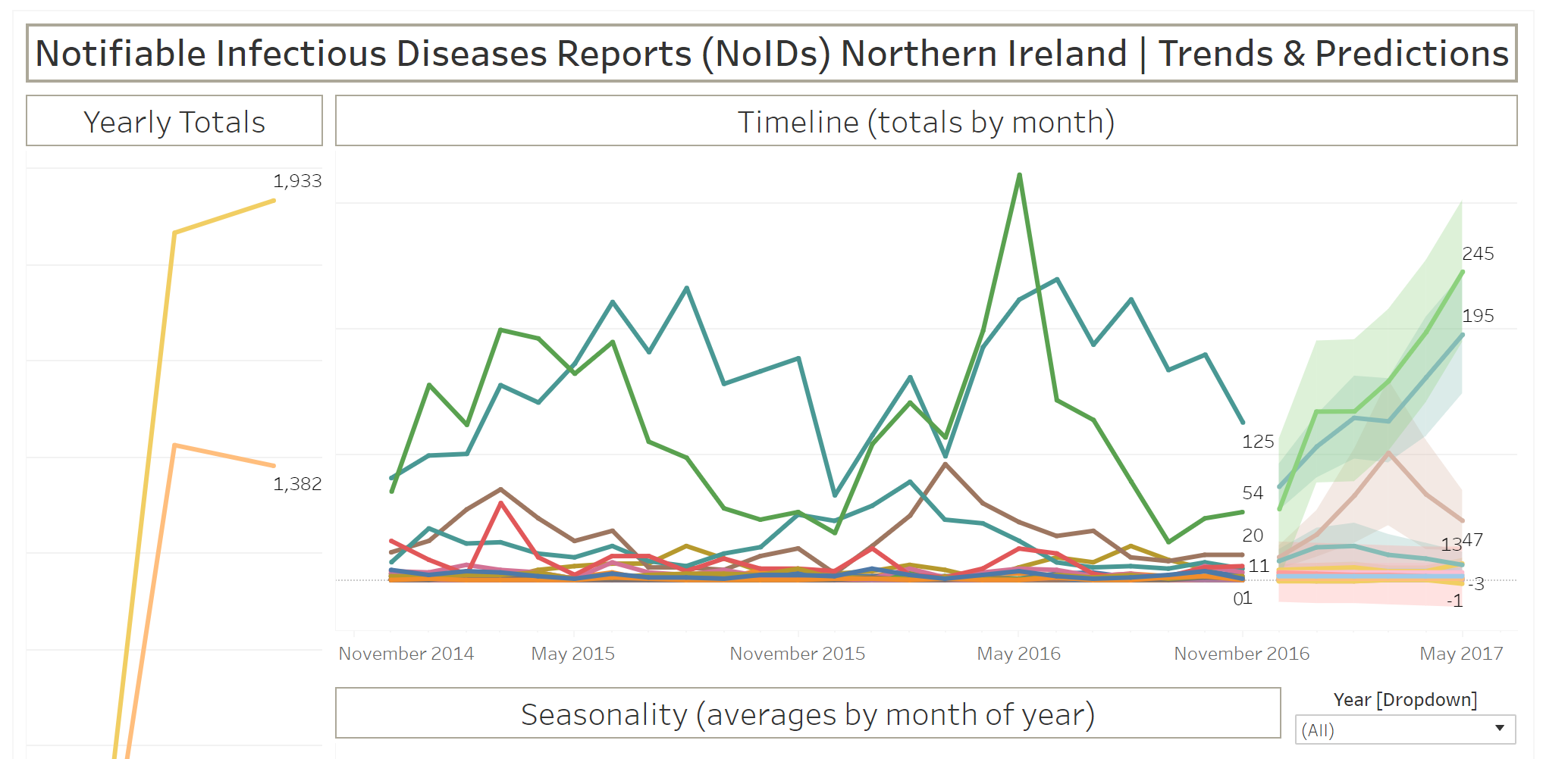 Notifiable Infectious Diseases Reports (NoIDs) Northern Ireland | Trends & Predictions