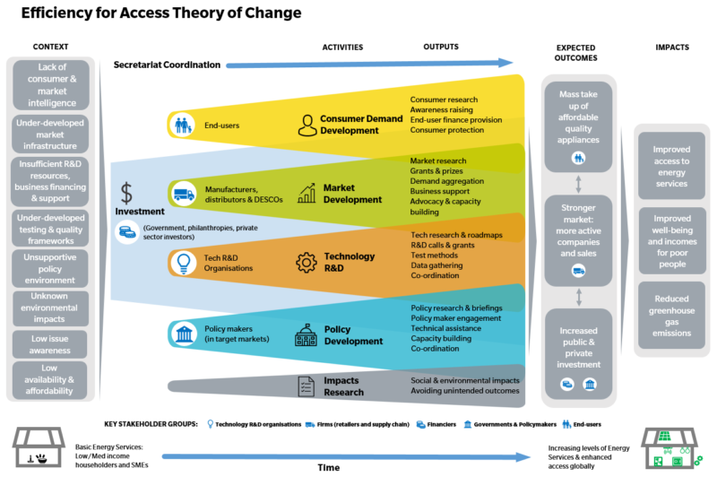 Efficiency for Access Theory of Change