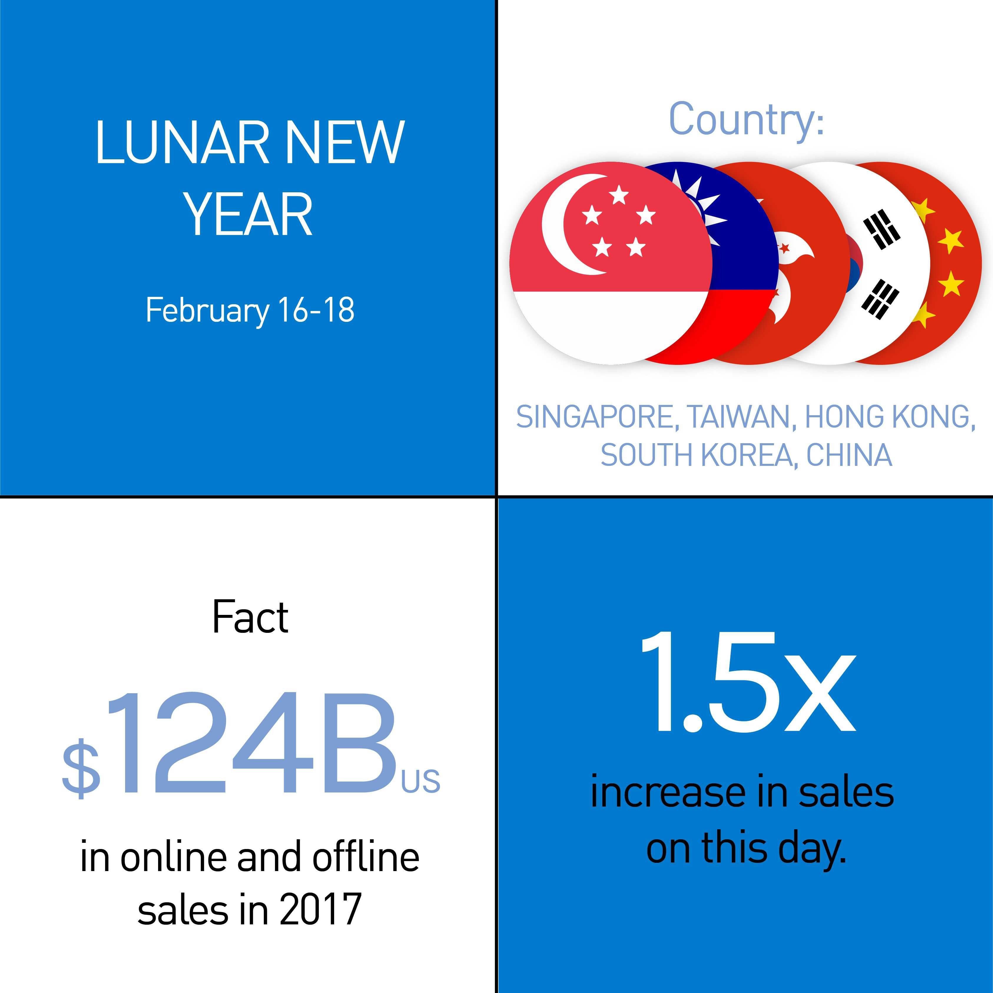 The Easyship Guide to Year-Round Promotions Q1 - Lunar New Year