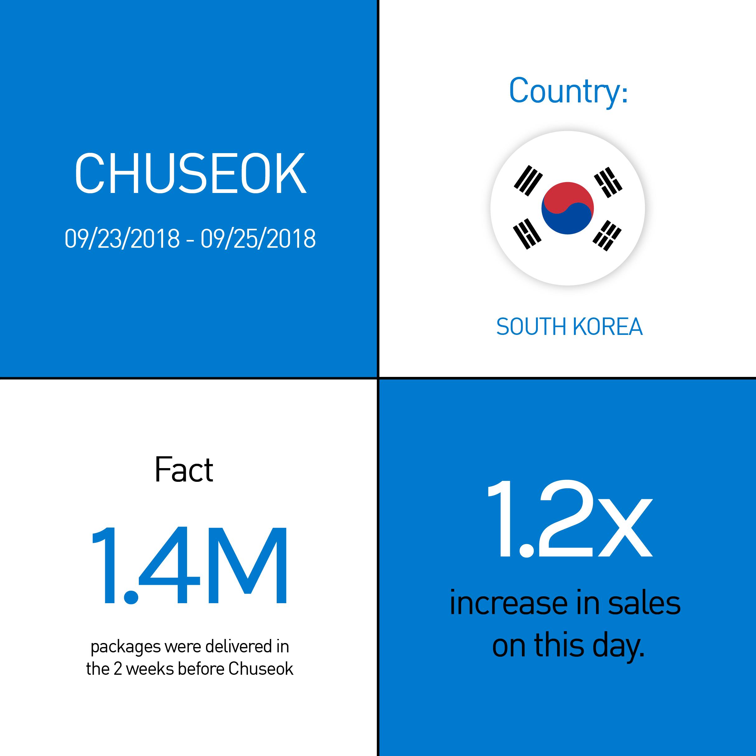 Chuseok - 2018
