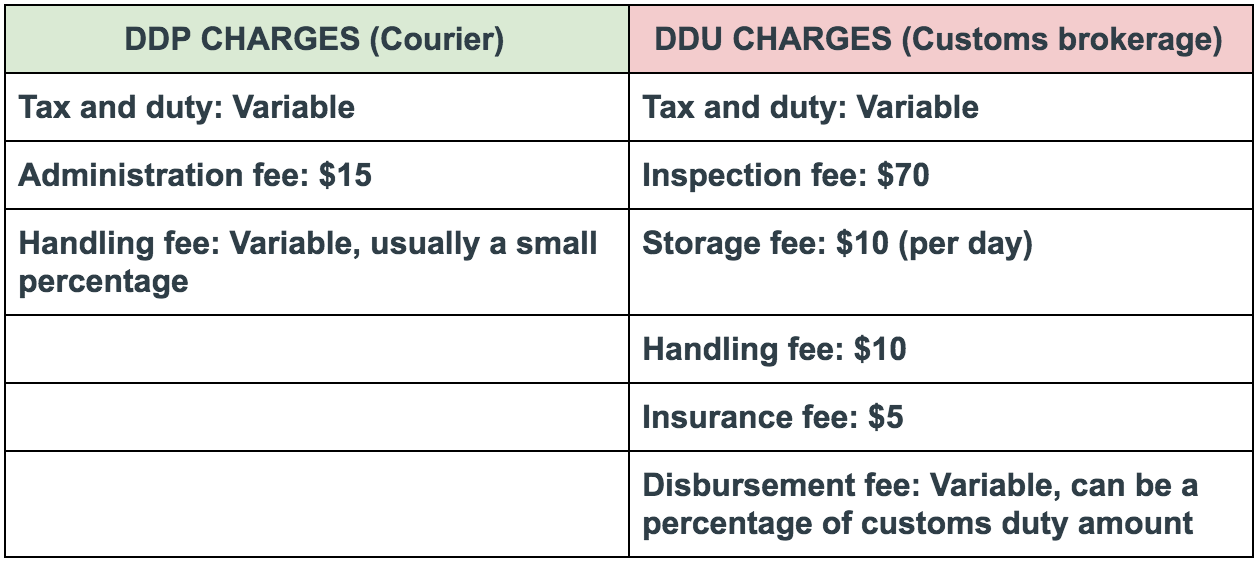 DDU DDP Comparison charges